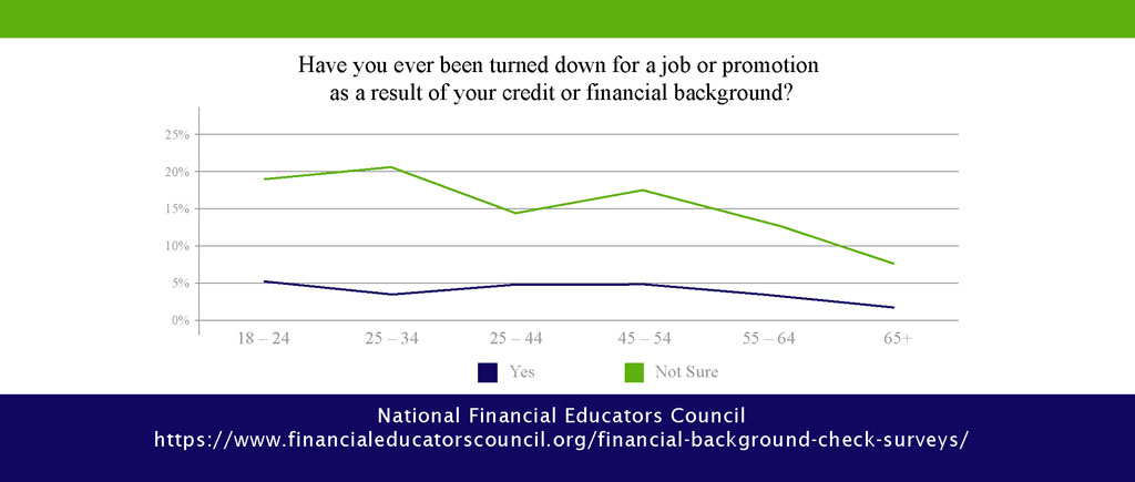 Financial Background Check Surveys