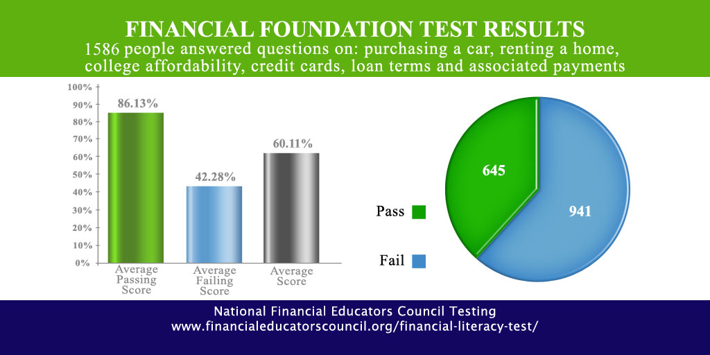 FInancial Foundation Test Results
