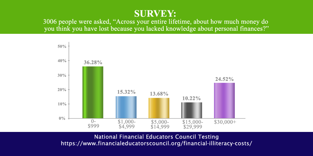 Financial Illiteracy Costs
