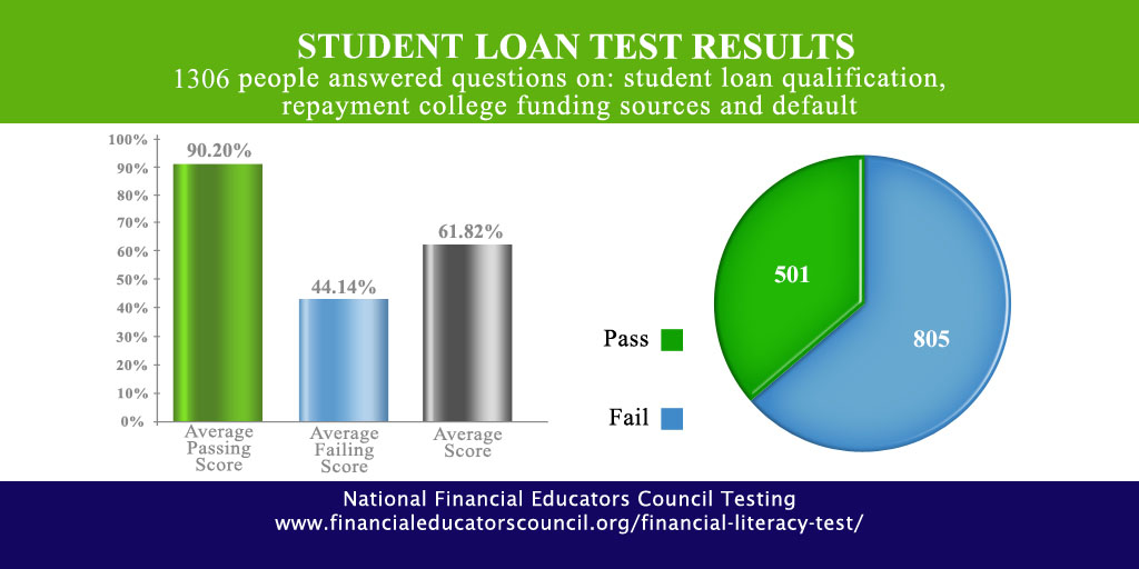 Student Loans Financial Education Test Results