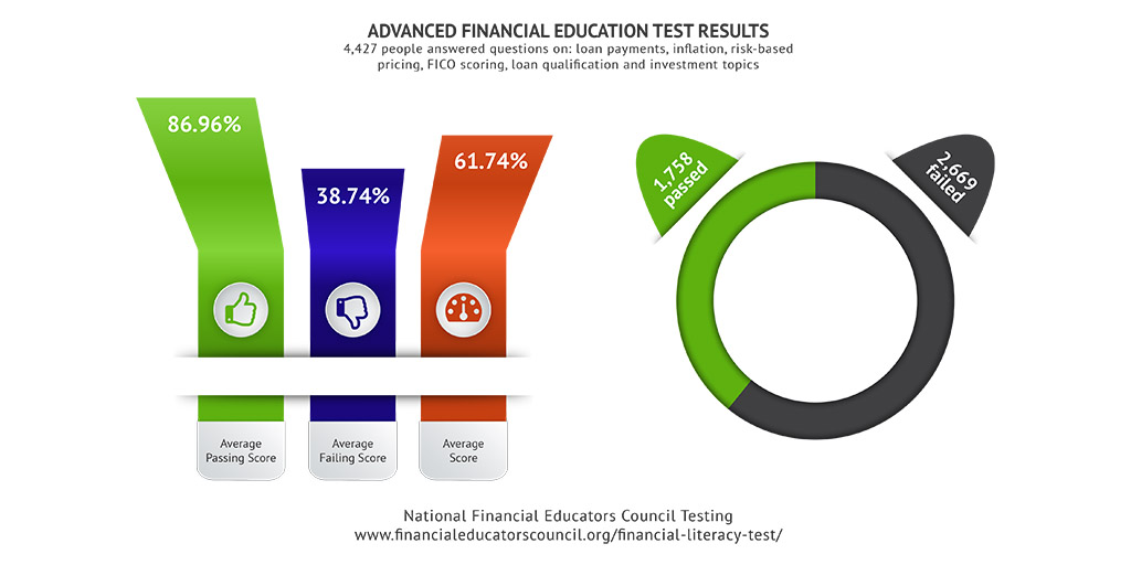 Advanced Financial Education Test Results