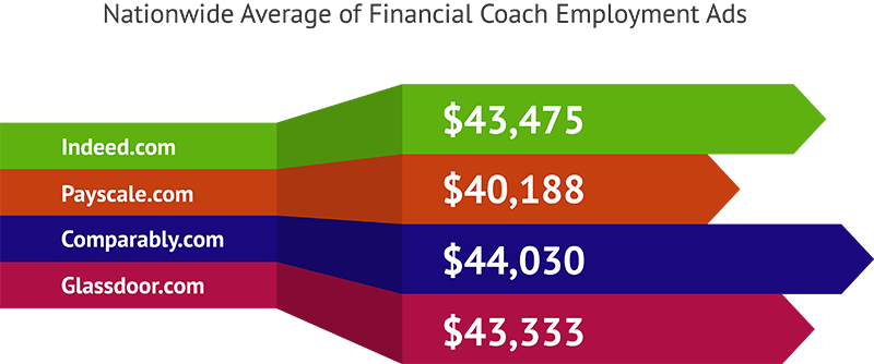 Nationwide Average of Financial Coach Employment Ads