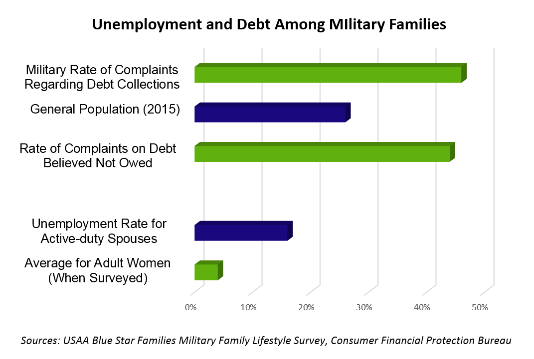 Alignment of Military Financial Statistics Stages
