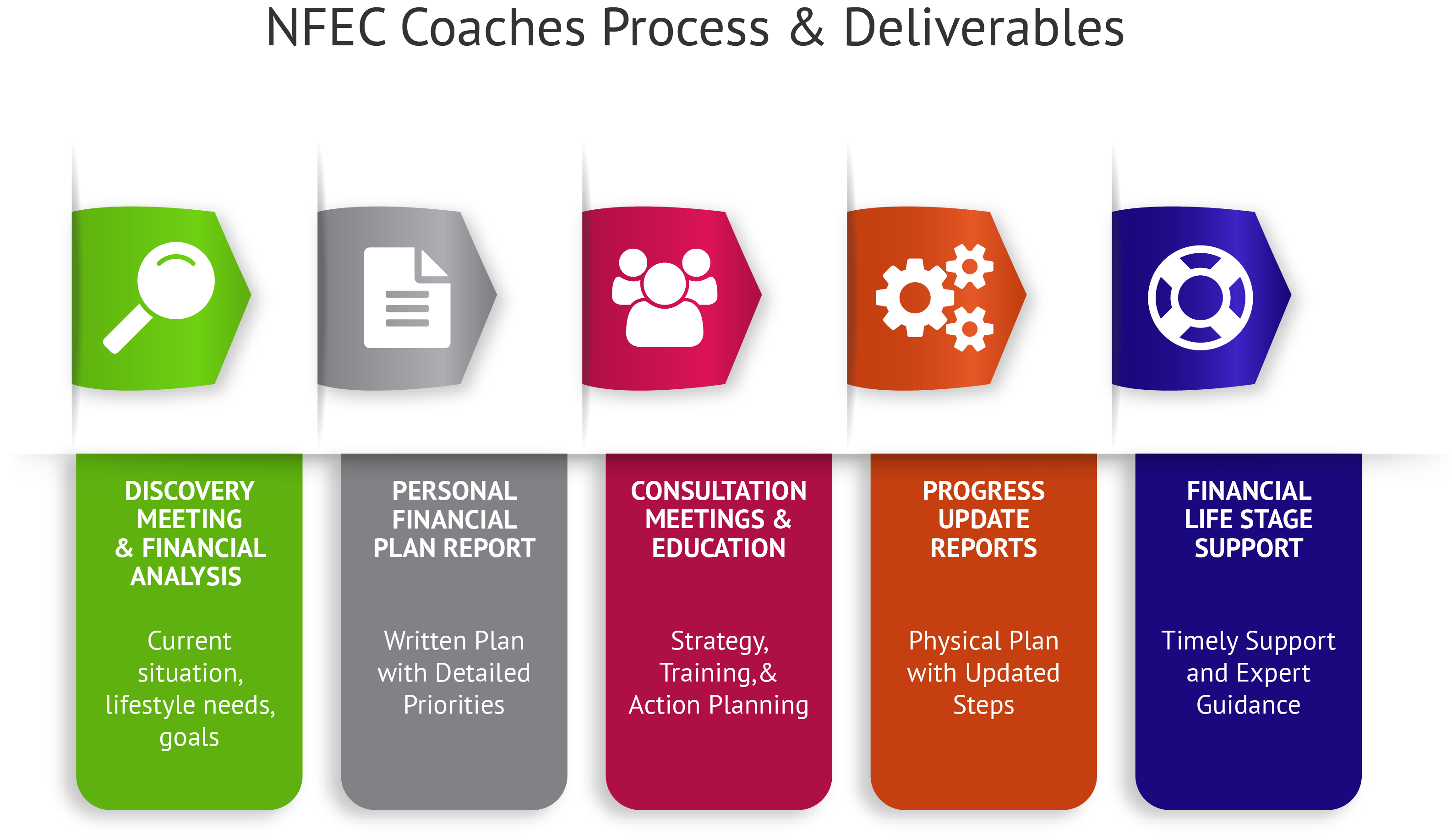 Analysis of personal finance counseling Methods