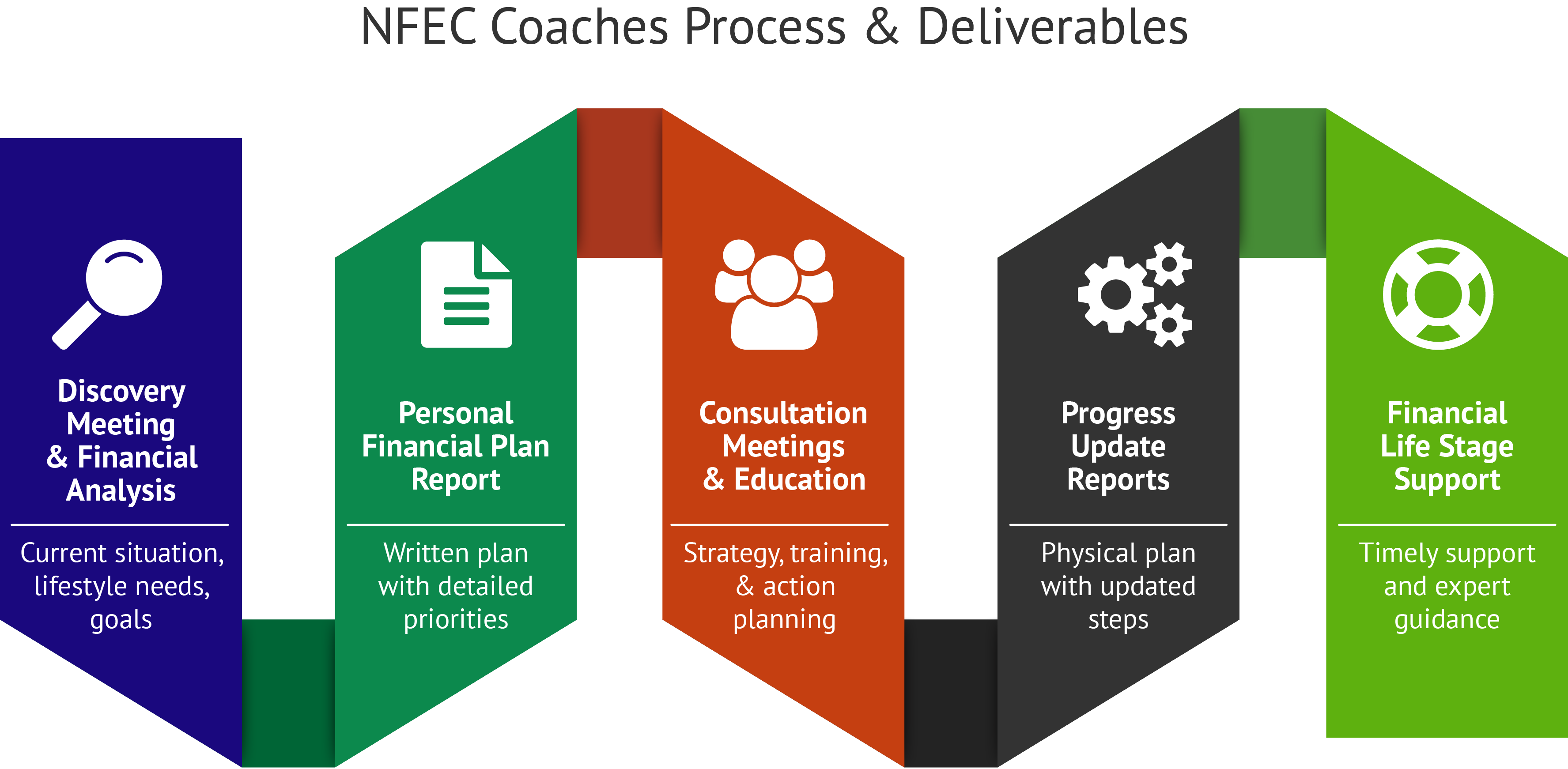 Aptitidues for find a financial coach Approaches