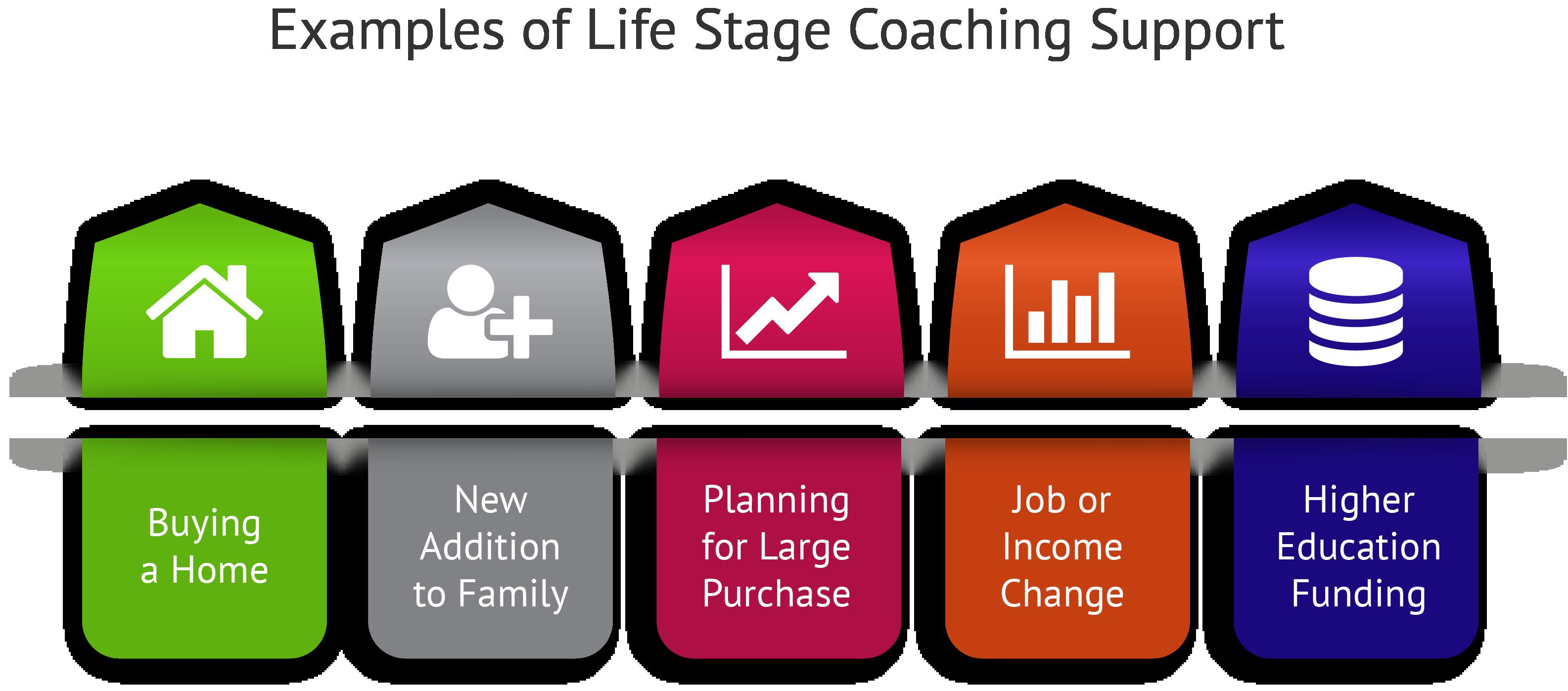 Arrangement of financial coaching services Scopes