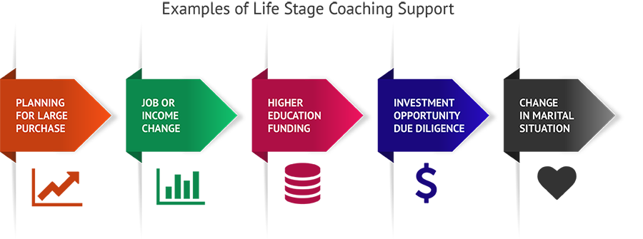 Expansion for Financial Wellness Coach Components