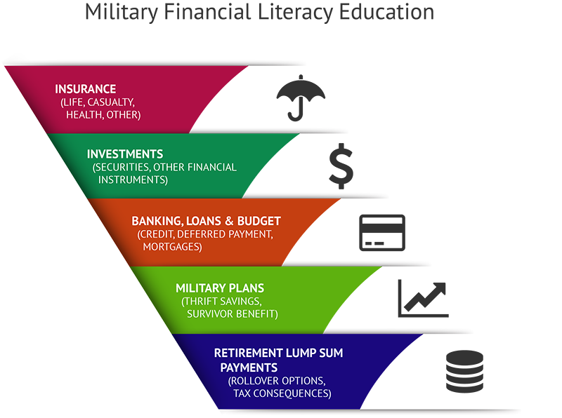 Extensive Military Financial Literacy Timetables