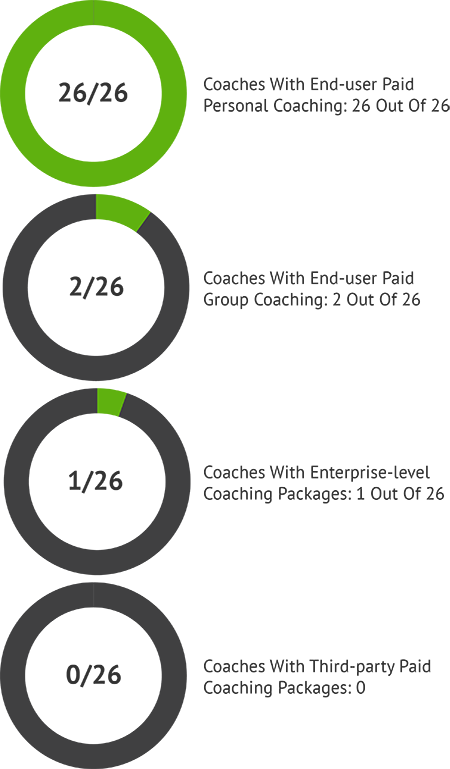 Financial Coach Fees Competitive Analysis