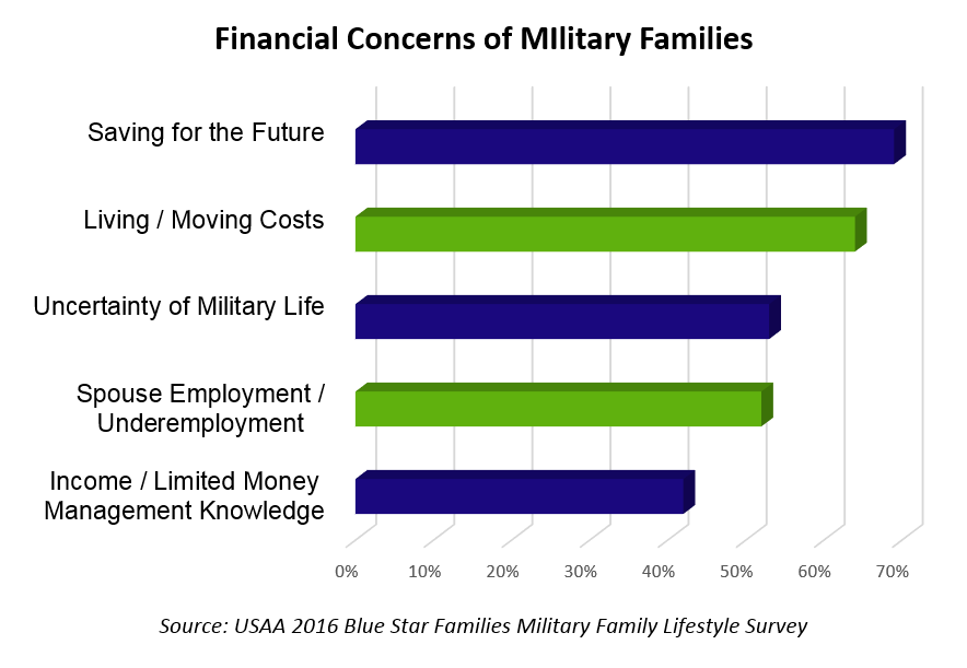 Structures for Military Financial Statistics Policies