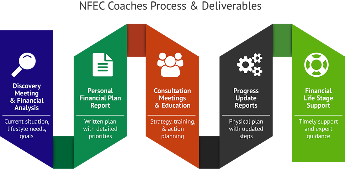 Systems for Financial Wellness Coach Considerations