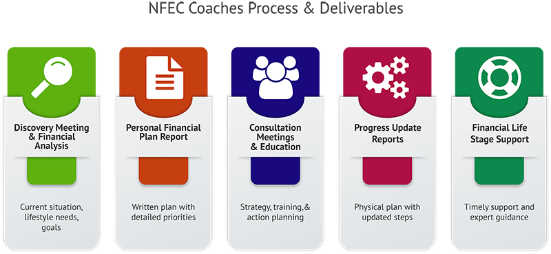 Composition of Financial Coach Certification Resources