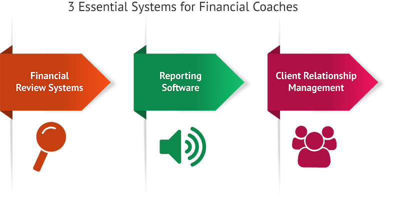 Formation of Financial Coach Counselor Training Decisions