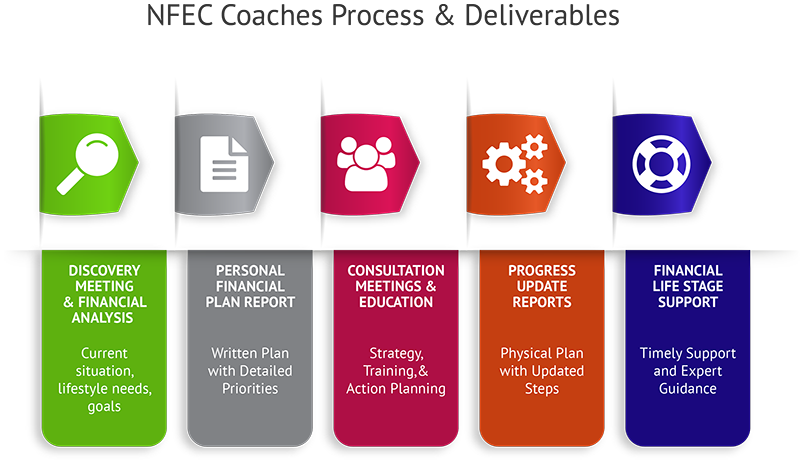 Key Systems for Financial Counselor Training Choices