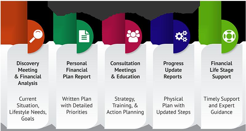 Money Coach Certification Program Training Credentials Nfec