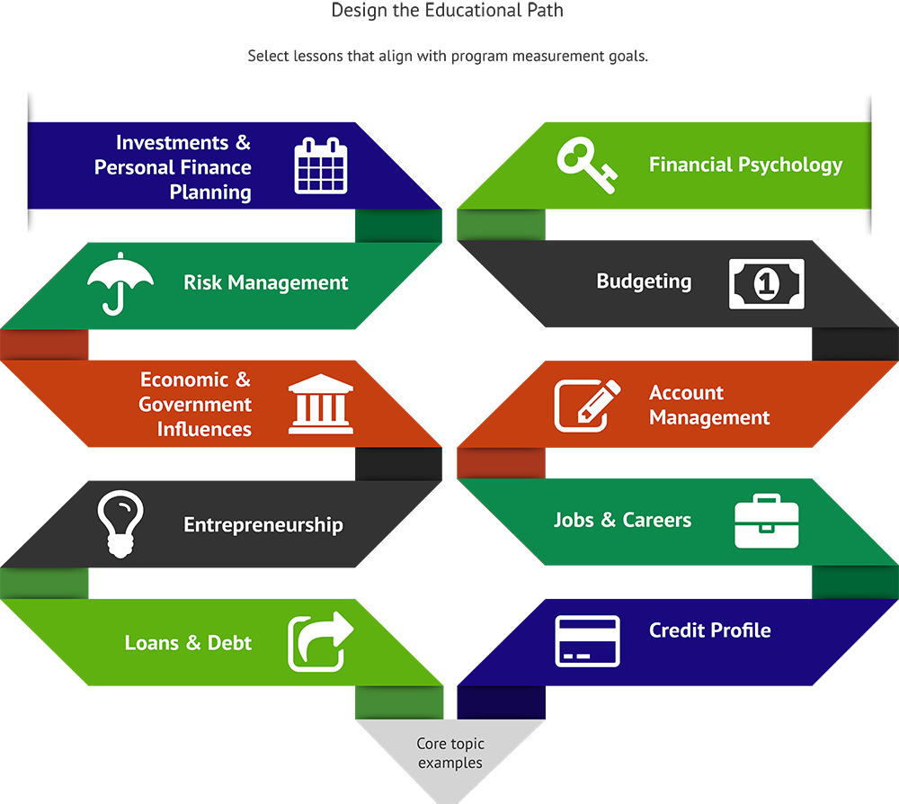 Key Systems for Teaching Personal Finance Extensions