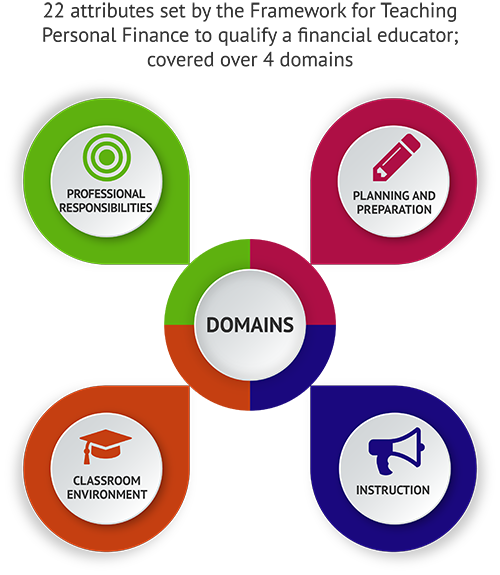 Four Domains to Qualify a Financial Educator