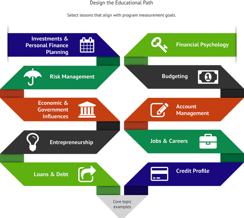 Configurations of Personal Finance Curriculum Results