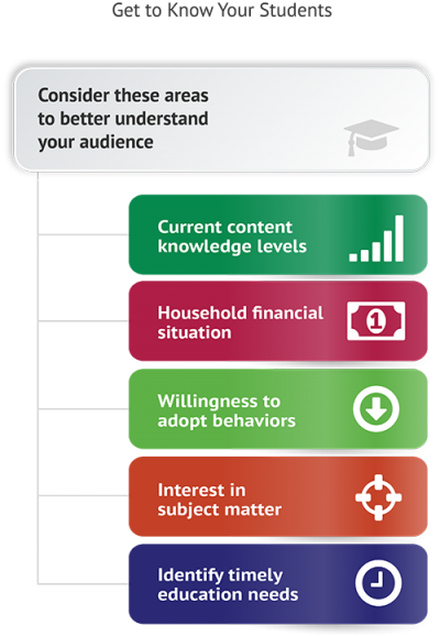 Infographic of Financial Literacy Project Extensions