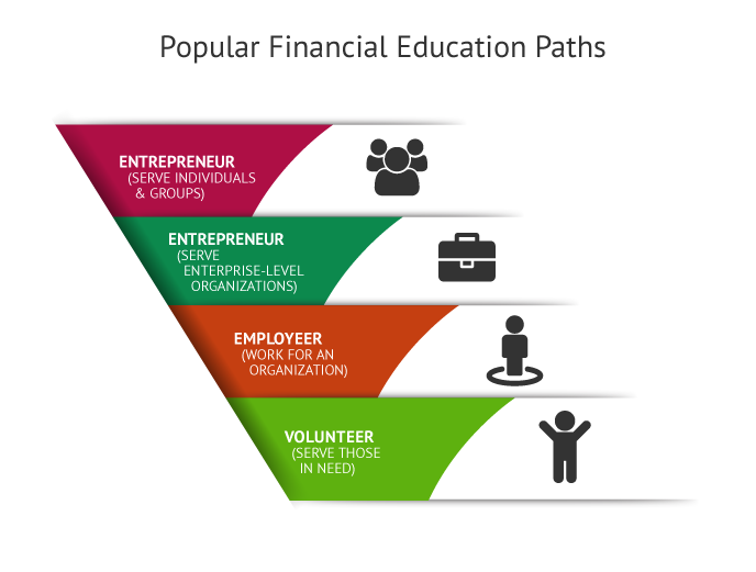 Programs for Financial Literacy Business Skill Set