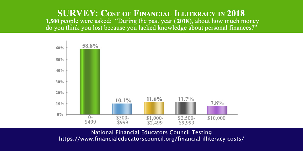 Cost of Financial Illiteracy 2018