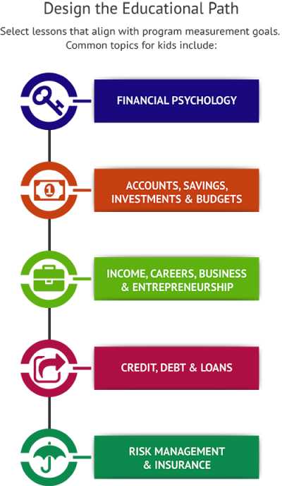 Composition of Financial Literacy Programs for Youth Qualifications