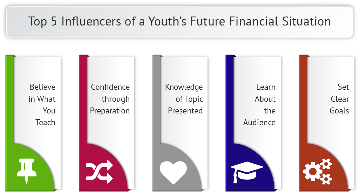 Accepted Financial Literacy Programs for Youth Studies