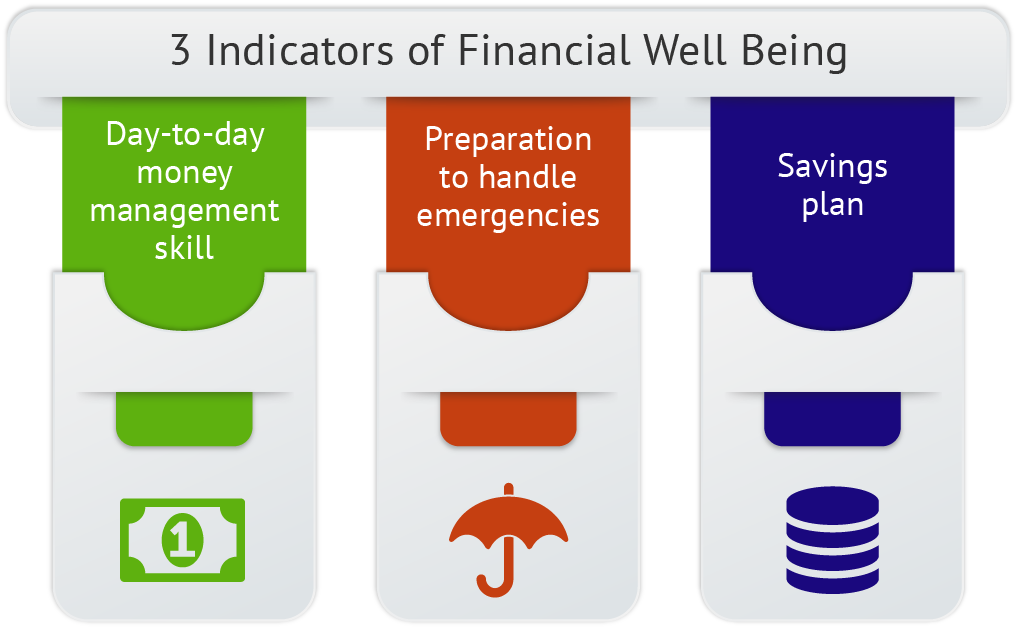 Analysis of financial well being in the workplace Best Practices