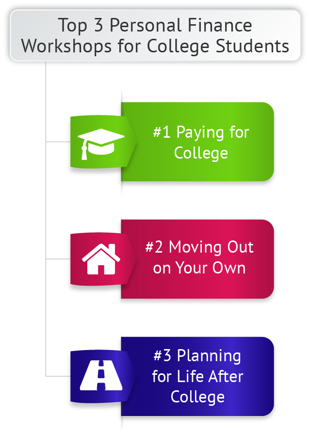 Aptitude for Financial Literacy for College Students Capabilities