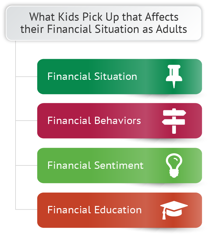 Composition of Financial Literacy for Kids Methods