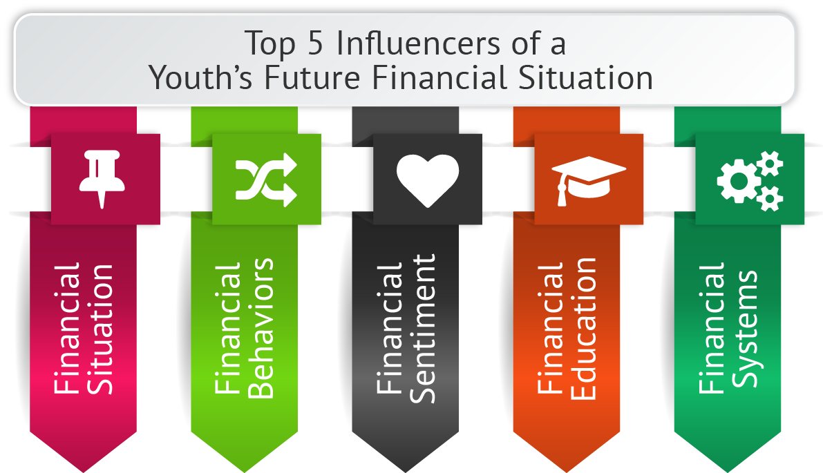 Decisive Financial Literacy for High School Students Conclusions