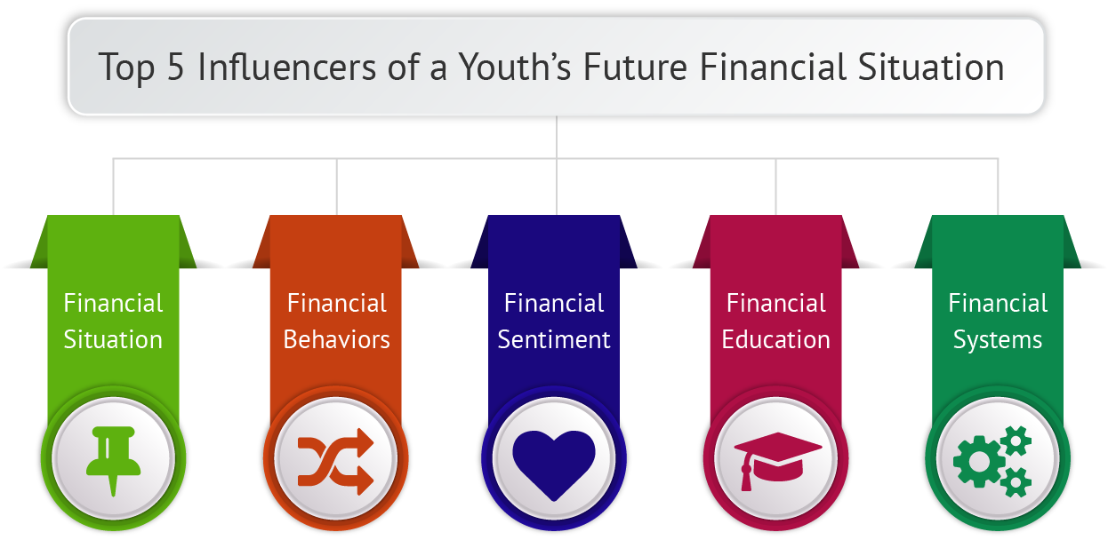 Framing Financial Literacy for Young Adults Additions