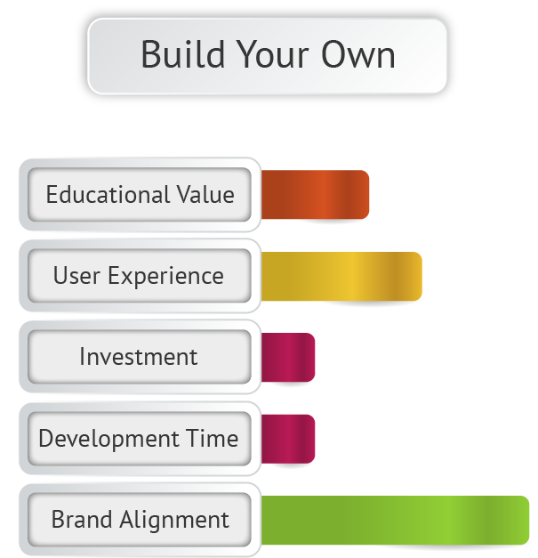 Develop a financial education program by building your own.