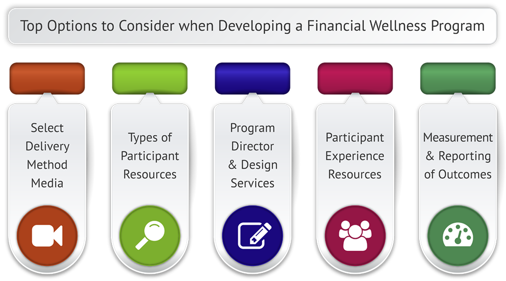 Top Options to Consider when Developing a Financial Wellness Program