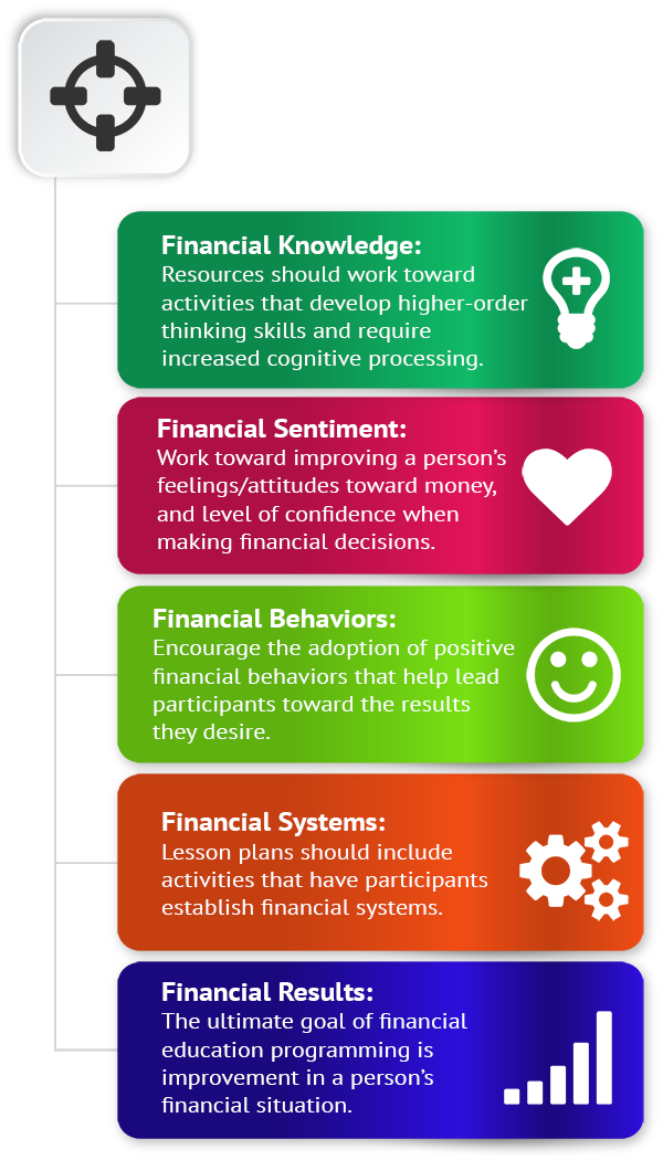 Research-based Financial Education Principles & Methodologies