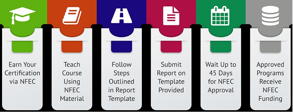 CFEI Trainng & Certification Overview