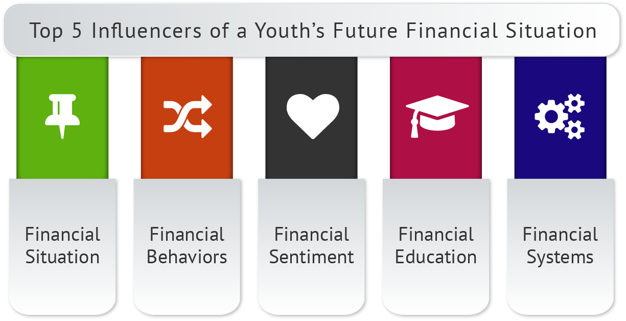 Integration of Financial Education for Youth Extensions