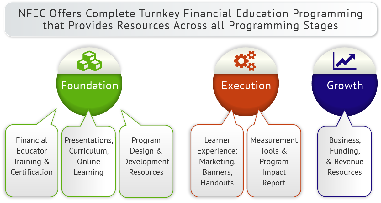 Turnkey Financial Education Programming Details