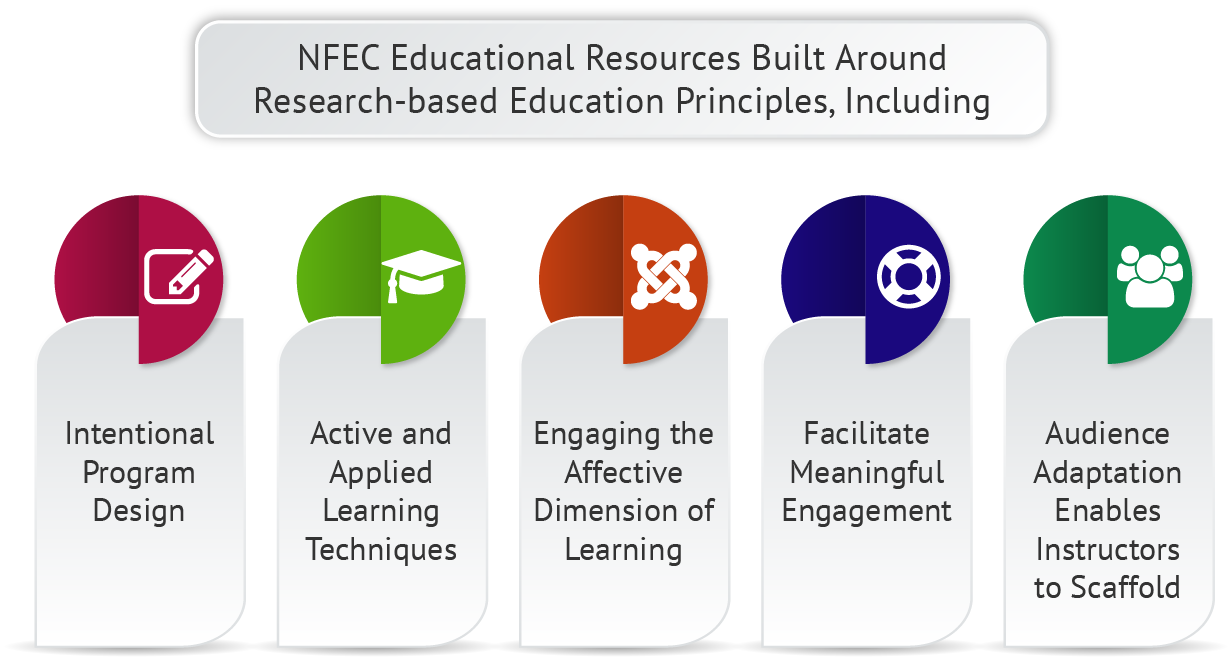 Planning for Financial Literacy Resources Studies