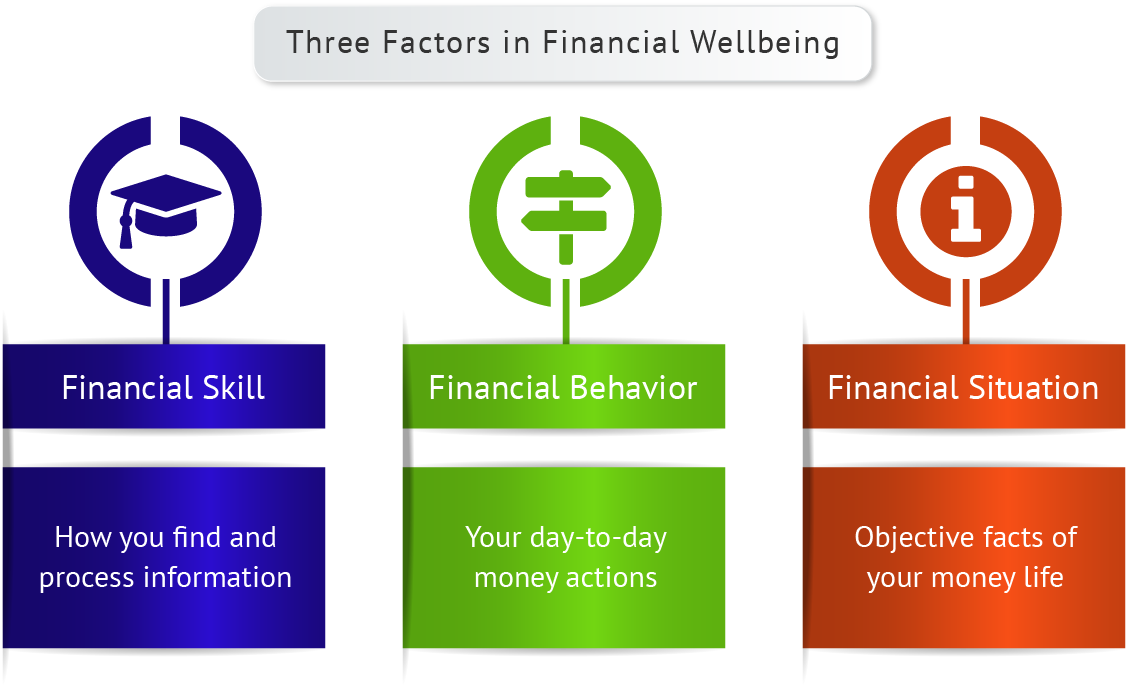 Procedures for workplace financial literacy Extras