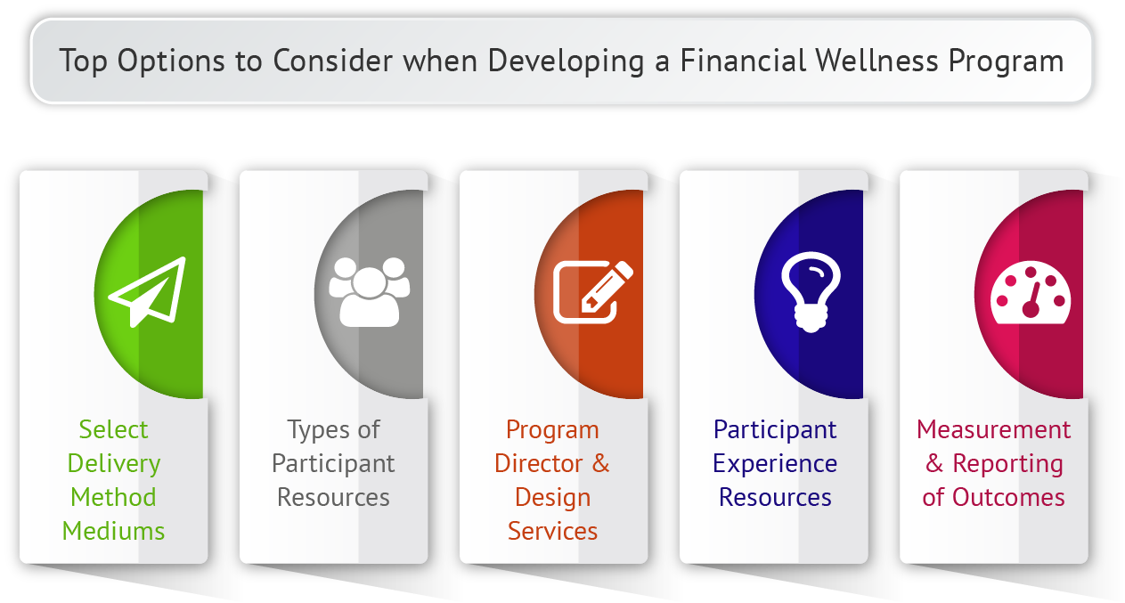 Strategies for Employee Financial Wellness Capabilities