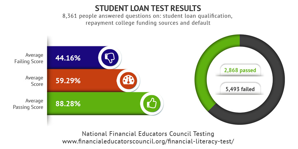 Student Loan Test Results