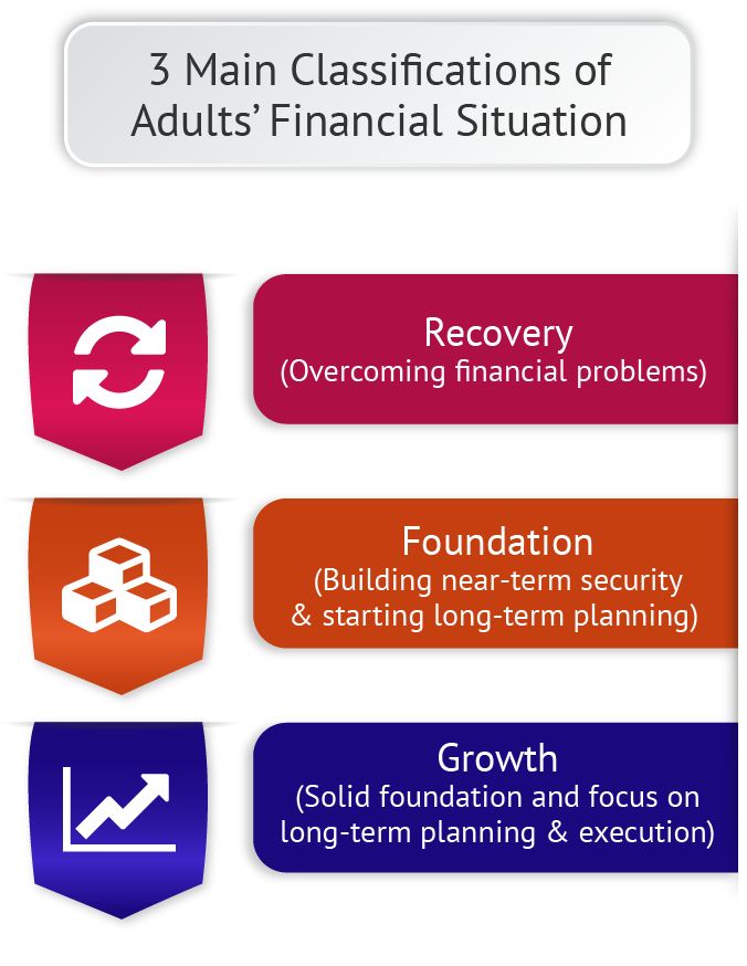 Systems for Adult Financial Education Operations