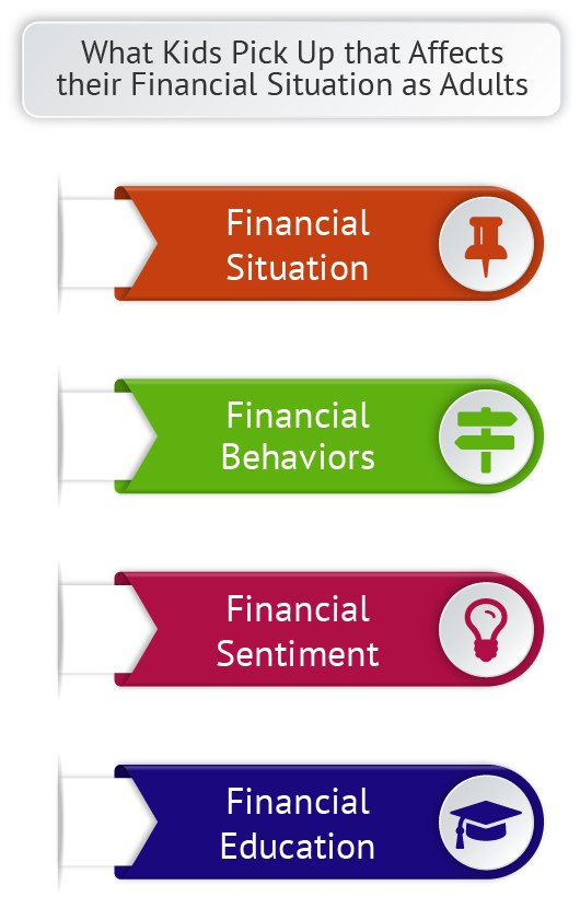 Systems for Financial Literacy for Children Scenarios