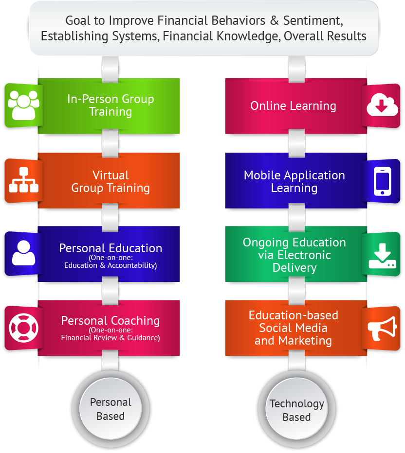 Systems for financial capability resources Stages
